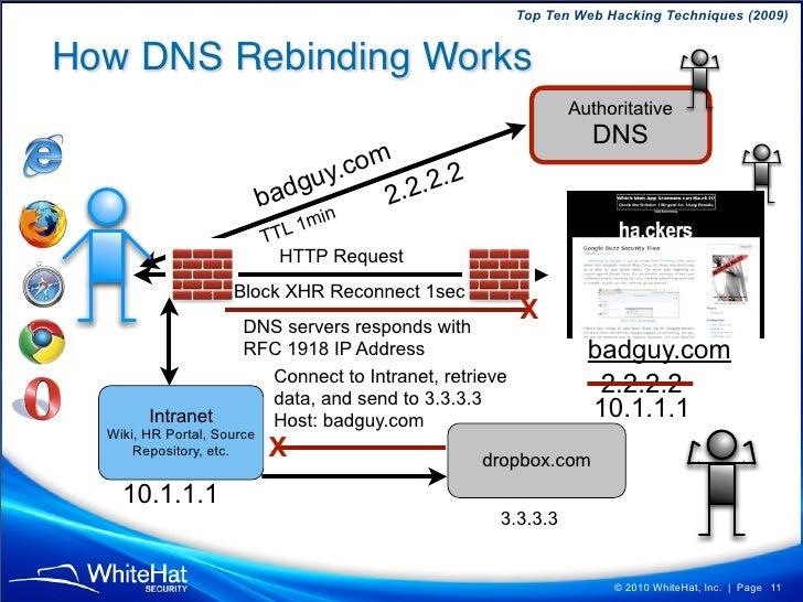 Top Ten Web Hacking Techniques (2009)   How DNS Rebinding Works                                                           ...