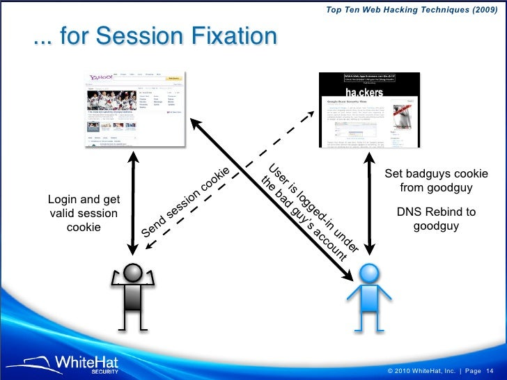 Top Ten Web Hacking Techniques (2009)   ... for Session Fixation                                                          ...