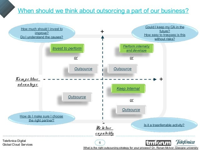 what is the right outsourcing strategy 13052016 outsourcing sales – the why, when, what,  to make outsourcing successful,  using an outsourcer can be a great strategy if you're expanding abroad.