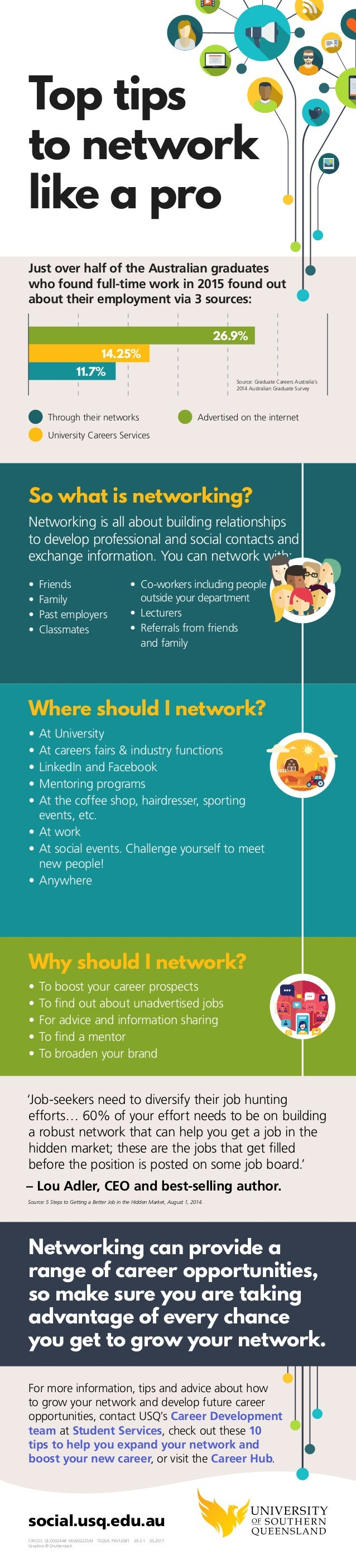 Top tips to network like a pro 26.9% 14.25% 11.7% 	 Through their networks	 	 Advertised on the internet 	 University Care...