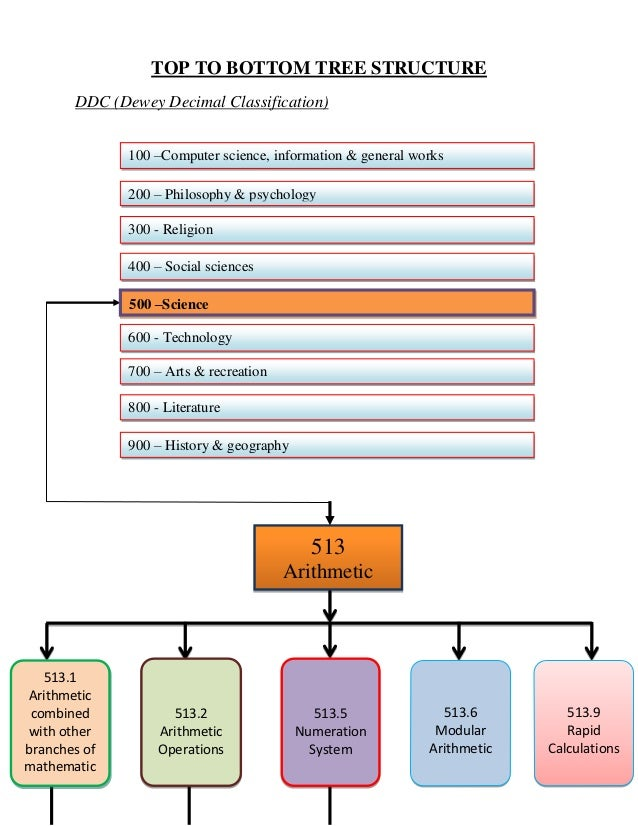 TOP TO BOTTOM TREE STRUCTURE       DDC (Dewey Decimal Classification)              100 –Computer science, information & ge...