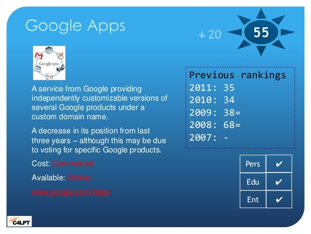 Google Apps                                 20      55                                          Previous rankingsA servic...