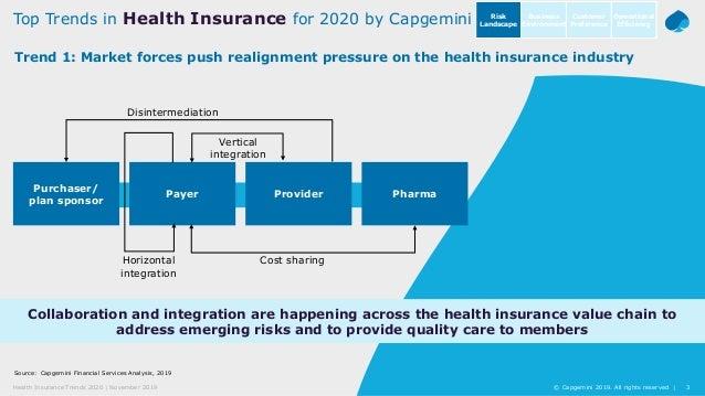 3© Capgemini 2019. All rights reserved  Health Insurance Trends 2020   November 2019 Source: Capgemini Financial Services ...