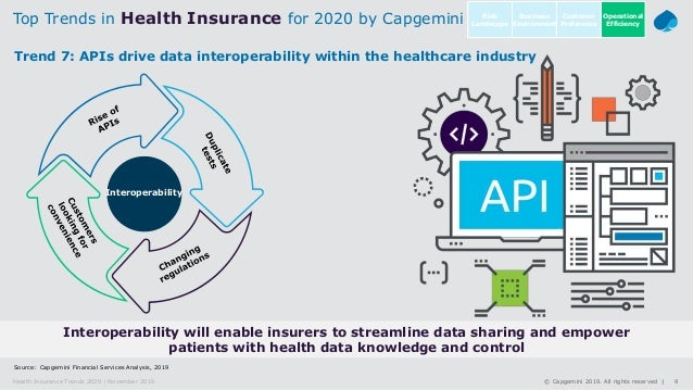 9© Capgemini 2019. All rights reserved  Health Insurance Trends 2020   November 2019 Source: Capgemini Financial Services ...