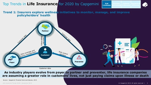 3© Capgemini 2019. All rights reserved |Life Insurance Trends 2020 | November 2019 Source: Capgemini Financial Services An...