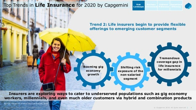 4© Capgemini 2019. All rights reserved |Life Insurance Trends 2020 | November 2019 Source: Capgemini Financial Services An...