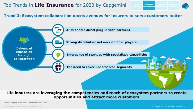 5© Capgemini 2019. All rights reserved |Life Insurance Trends 2020 | November 2019 Source: Capgemini Financial Services An...