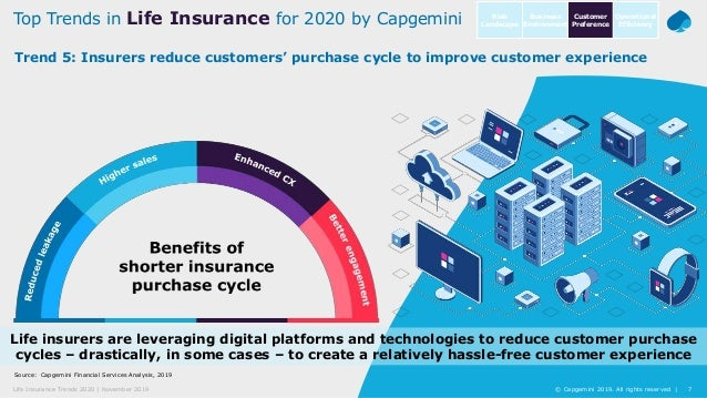 7© Capgemini 2019. All rights reserved |Life Insurance Trends 2020 | November 2019 Source: Capgemini Financial Services An...