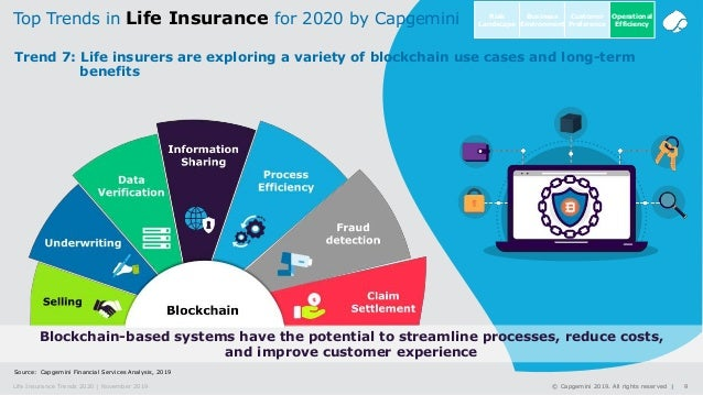 9© Capgemini 2019. All rights reserved |Life Insurance Trends 2020 | November 2019 Source: Capgemini Financial Services An...
