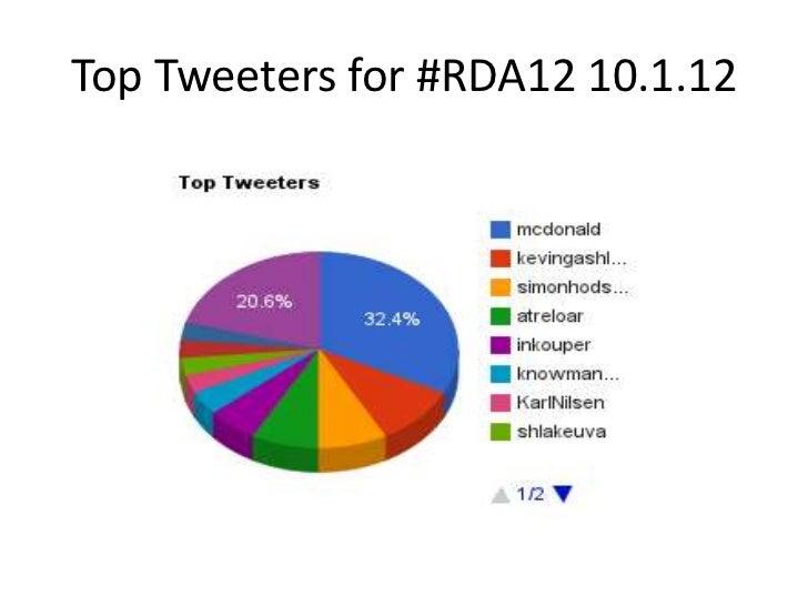 Top Tweeters for #RDA12 10.1.12