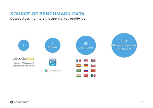 Mobile app benchmark: The UK's top mobile shopping apps