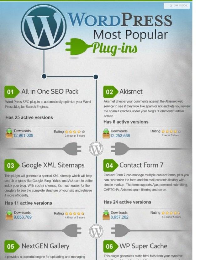 most popular wordpress plug ins