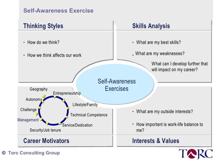 self awareness career management High emotional intelligence is a strong predictor of success the importance of characteristics like empathy and self-awareness is understood self-awareness, self-management, social awareness, and relationship management.
