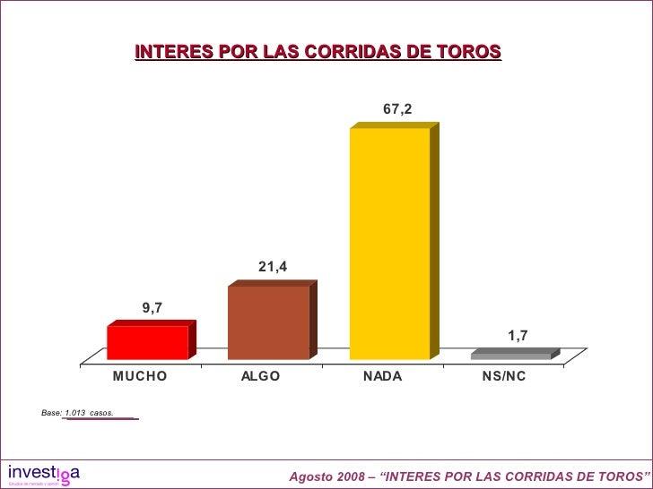 """INTERES POR LAS CORRIDAS DE TOROS Agosto 2008 – """"INTERES POR LAS CORRIDAS DE TOROS"""" Base: 1.013  casos."""