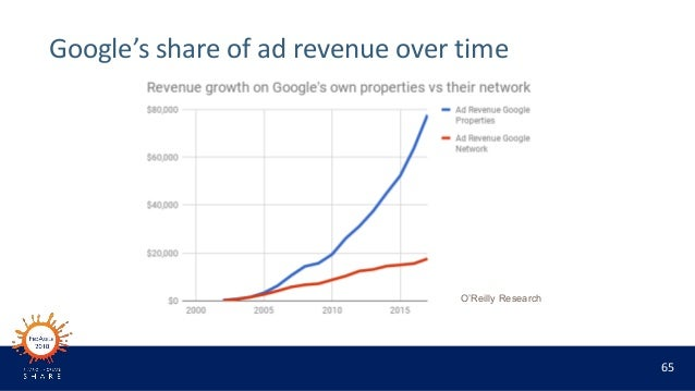 65 Google's share of ad revenue over time O'Reilly Research
