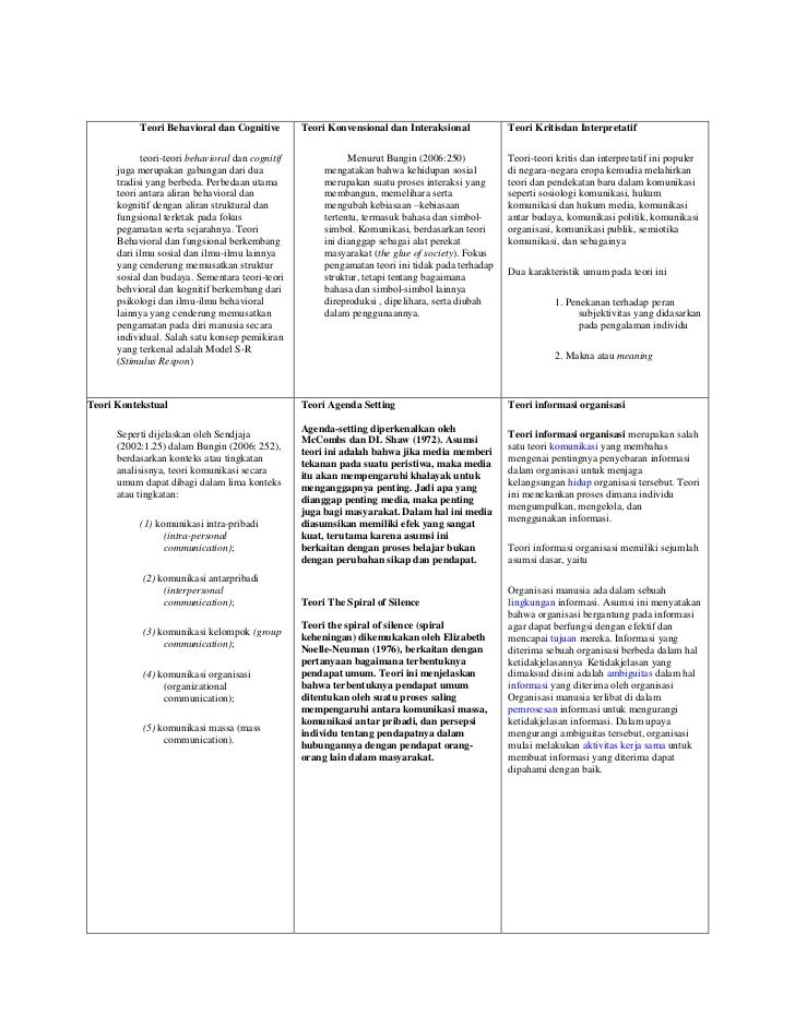 Teori Behavioral dan Cognitive          Teori Konvensional dan Interaksional            Teori Kritisdan Interpretatif     ...