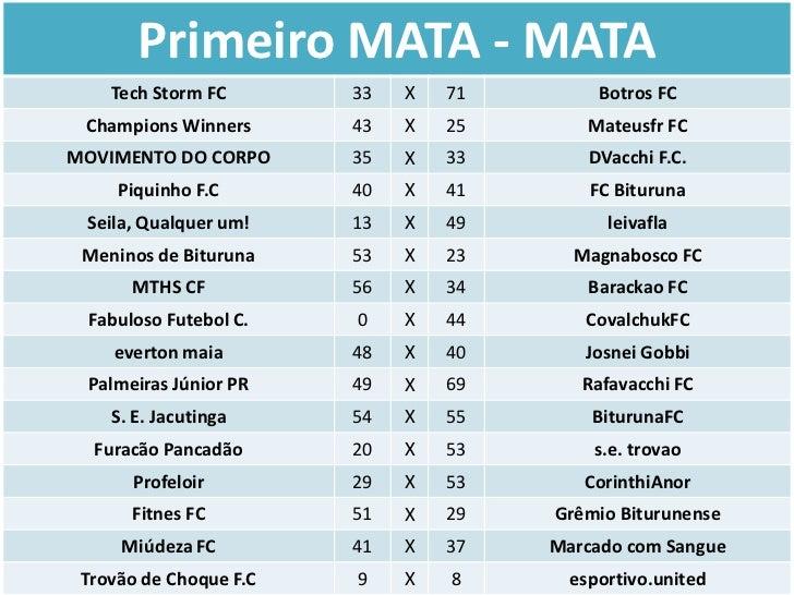 Primeiro MATA - MATA    Tech Storm FC       33   X   71        Botros FC Champions Winners      43   X   25       Mateusfr...