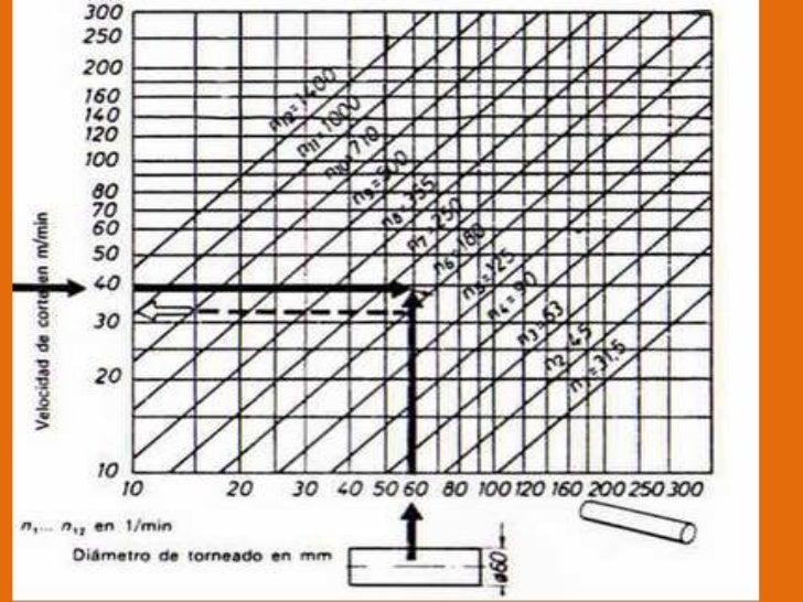 HERRAMIENTAS DE TORNEADO<br />Doblada para desbastar<br />Derecha para acabado<br />Para refrentar<br />Doblada para refre...