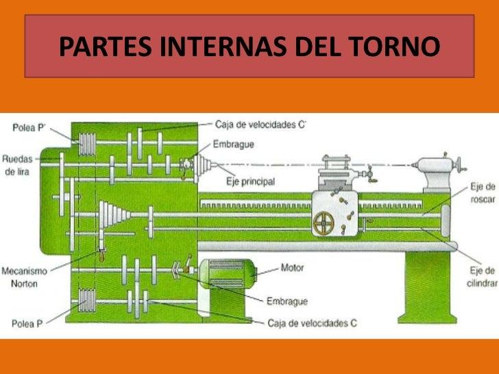 PARTES INTERNAS DEL TORNO<br />