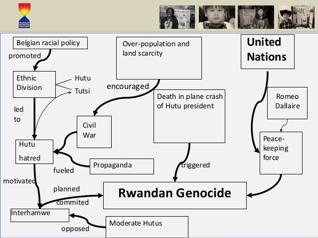 cause and consequence of rwandan genocide Analyzing testimonies of rwandan people through the posttraumatic growth in the context of post-genocide rwanda traumatic consequences of the rwandan.
