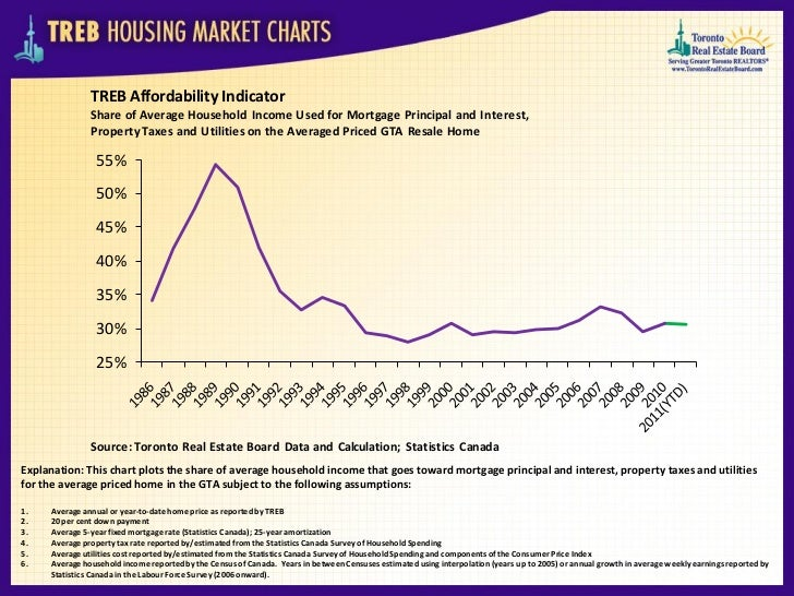 TREB Affordability Indicator               Share of Average Household Income Used for Mortgage Principal and Interest,    ...