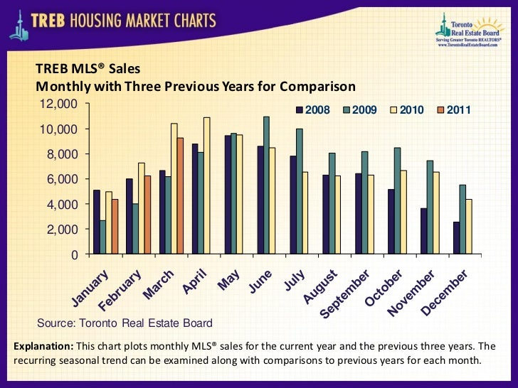 TREB MLS® Sales    Monthly with Three Previous Years for Comparison     12,000                                            ...