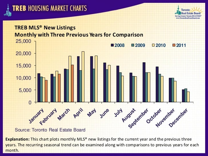 TREB MLS® New Listings    Monthly with Three Previous Years for Comparison     25,000                                     ...