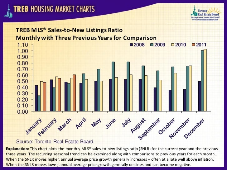 TREB MLS® Sales-to-New Listings Ratio     Monthly with Three Previous Years for Comparison      1.10                      ...