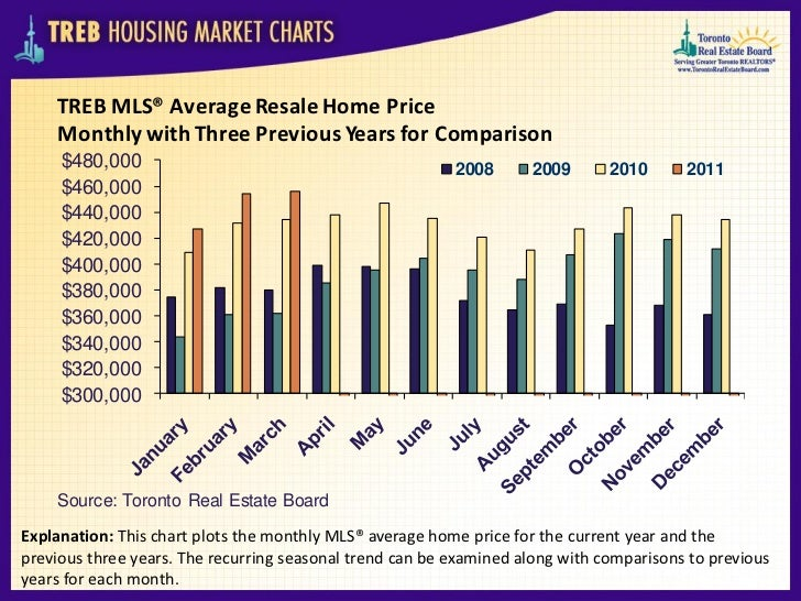 TREB MLS® Average Resale Home Price    Monthly with Three Previous Years for Comparison     $480,000                      ...