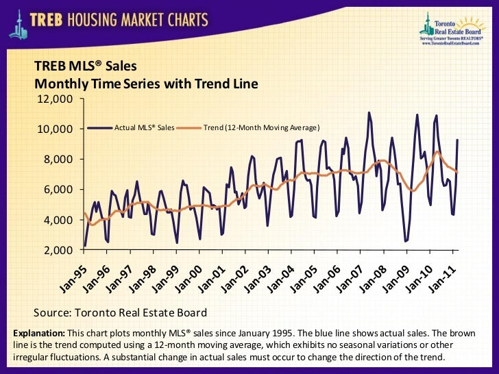 TREB MLS® Sales     Monthly Time Series with Trend Line     12,000     10,000             Actual MLS® Sales     Trend (12-...
