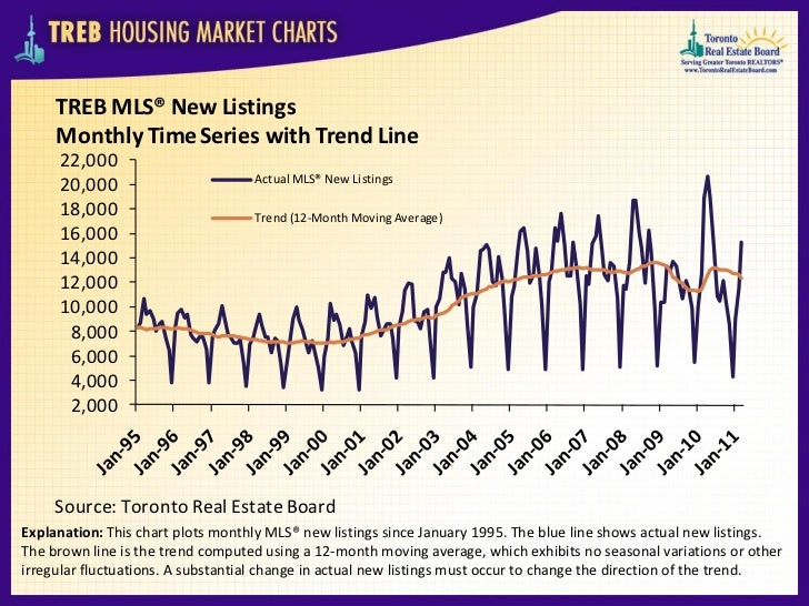 TREB MLS® New Listings     Monthly Time Series with Trend Line     22,000                                   Actual MLS® Ne...