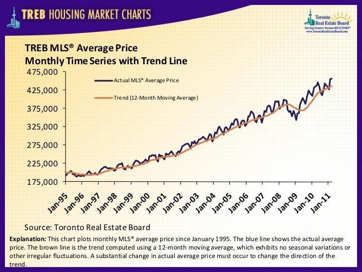 TREB MLS® Average Price     Monthly Time Series with Trend Line     475,000                                   Actual MLS® ...