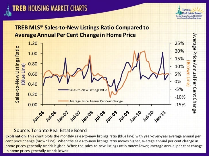 TREB MLS® Sales-to-New Listings Ratio Compared to     Average Annual Per Cent Change in Home Price                        ...