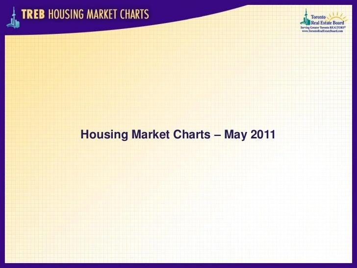 Housing Market Charts – May 2011