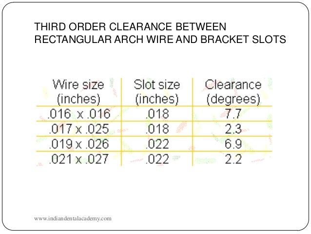 Dental wire size chart wiring info torque certified fixed orthodontic courses by indian dental acade rh slideshare net national electrical codes wire sizes wire gauge size chart keyboard keysfo Image collections