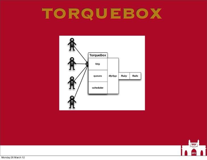 TORQUEBOXMonday 26 March 12