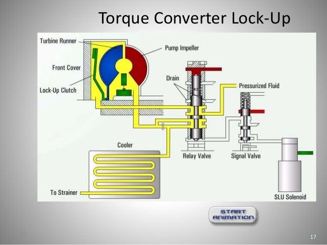 torque converter lock-up 17 17