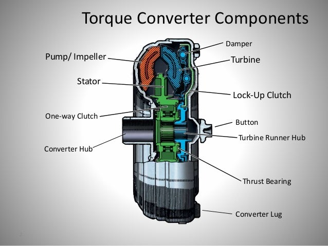 Torque Converters on engine power diagram