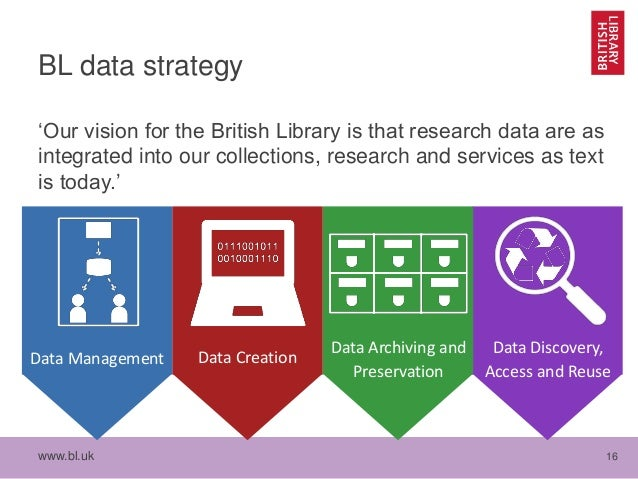 www.bl.uk 16 BL data strategy 'Our vision for the British Library is that research data are as integrated into our collect...