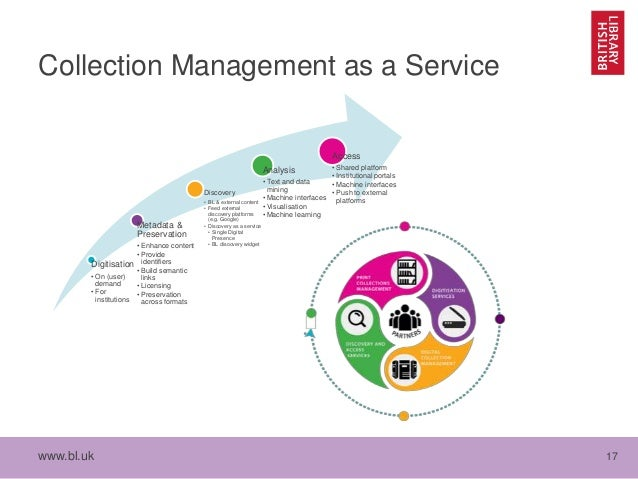 www.bl.uk 17 Collection Management as a Service Digitisation • On (user) demand • For institutions Metadata & Preservation...