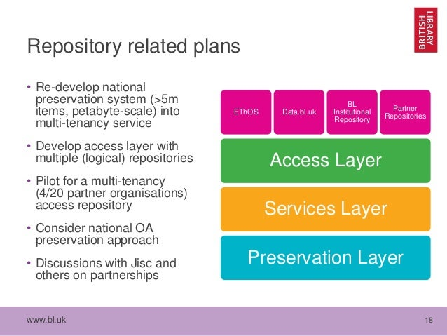 www.bl.uk 18 Repository related plans • Re-develop national preservation system (>5m items, petabyte-scale) into multi-ten...