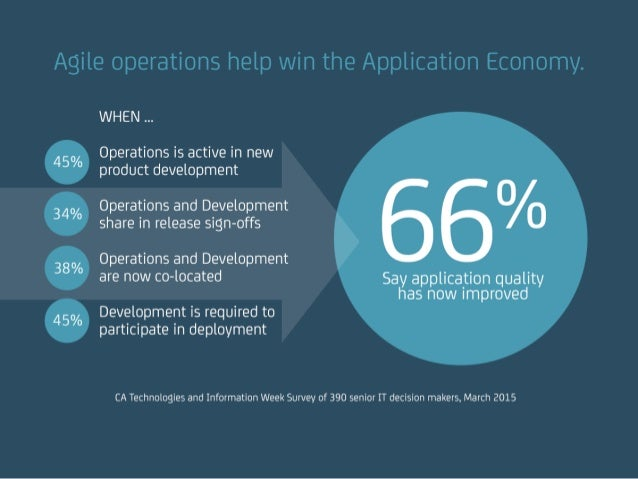 Agile operations help win the Application Ecomony. WHEN … 45% Operations is active in new product development 34% Operatio...