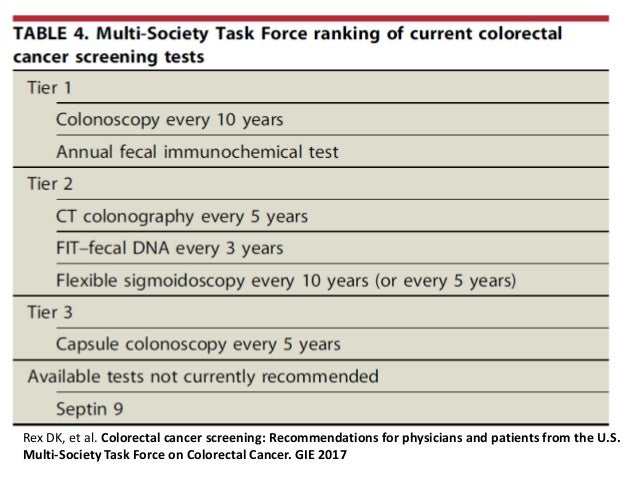 Prevention And Early Detection Of Colorectal Cancer
