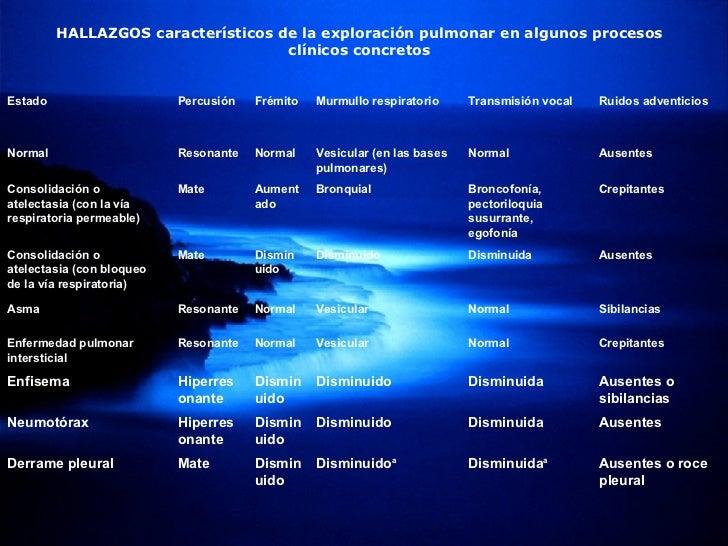HALLAZGOS característicos de la exploración pulmonar en algunos procesos clínicos concretos Ausentes o roce pleural Dismin...