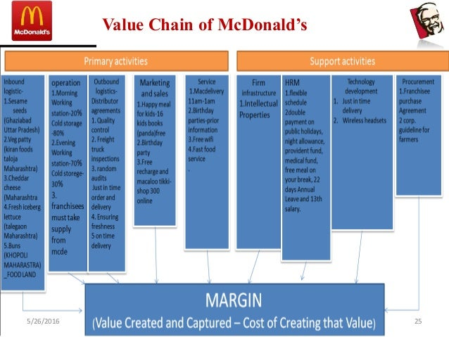 value chain analysis of kfc Subway value chain analysis subway value chain analysis 1091 words sep 9th, 2012 5 pages subway-porter value chain  33,500 units worldwide whilst its rapid growth has attracted many.