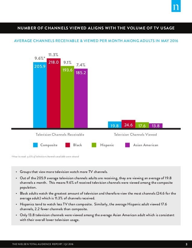 THE NIELSEN TOTAL AUDIENCE REPORT: Q2 2016 Slide 3