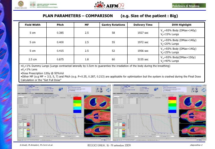 PLAN PARAMETERS – COMPARISON  (e.g. Size of the patient : Big) V 12 =93% Body (DMax=14Gy) V 8 <15% Lungs 1927 sec 58 2.5 0...