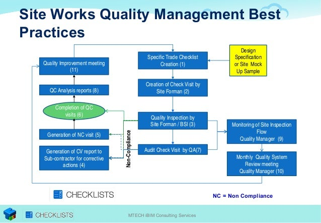 total quality management in construction Quality tools for managing construction  defines total quality as applied to construction projects  quality tools for managing construction projects.