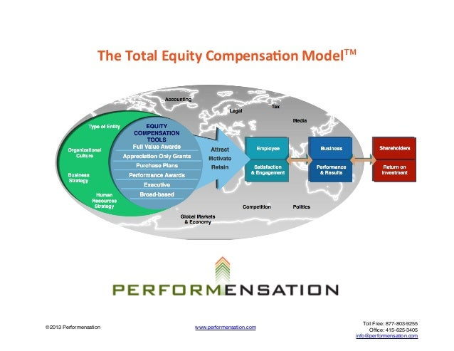 The compensation model determining salaries