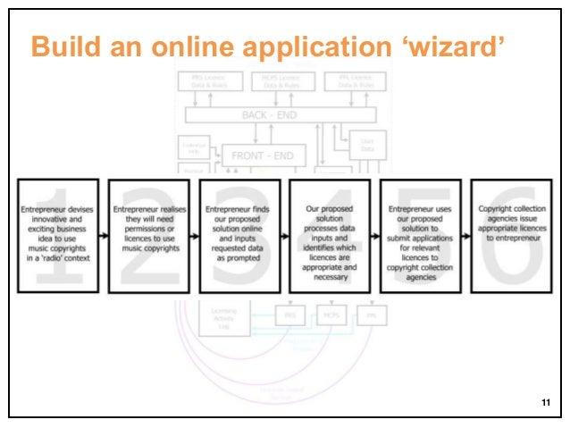 Build an online application 'wizard'  11